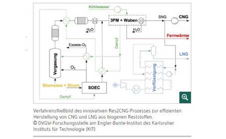Effiziente Kraftstoffgewinnung aus Rest- und Abfallstoffen